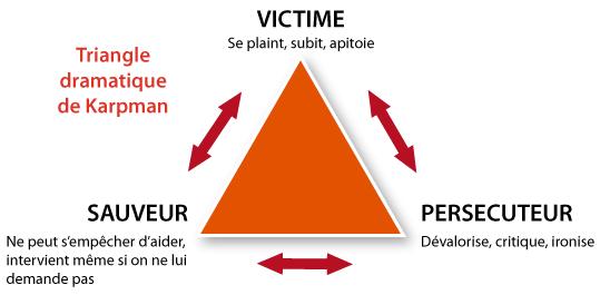 triangle de l'abus